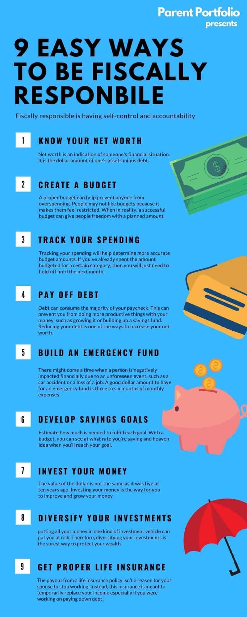Fiscally Responsible Infographic