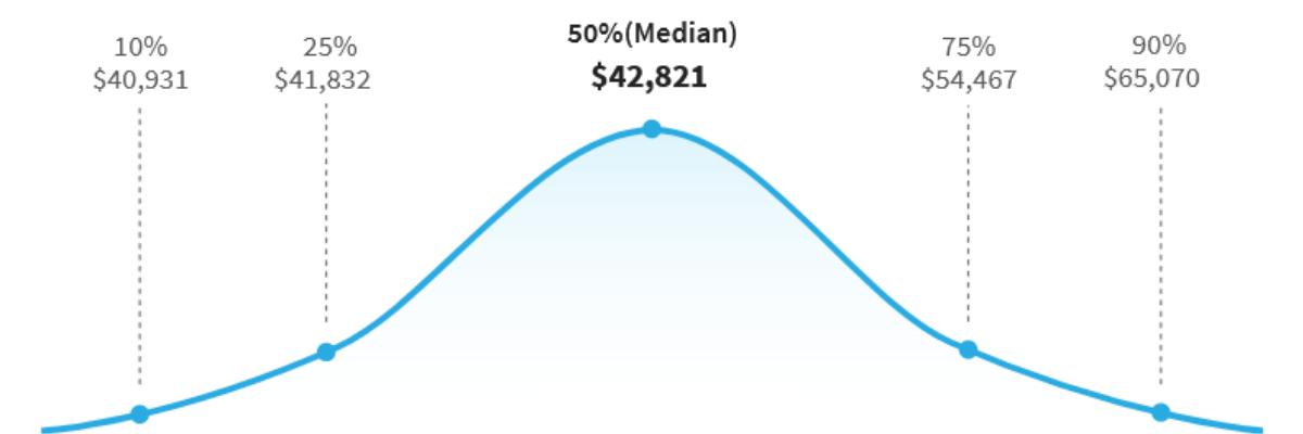 Salaires des agents immobiliers par centile graphique fourni par Salary.com 28 décembre 2020