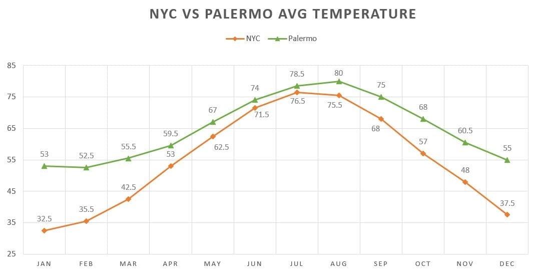 NYC VS PALERMO AVG TEMPERATURE